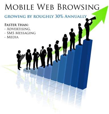 Mobile Responsive – your website viewed on the go